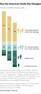 Carlson Pew Family Changes Stats